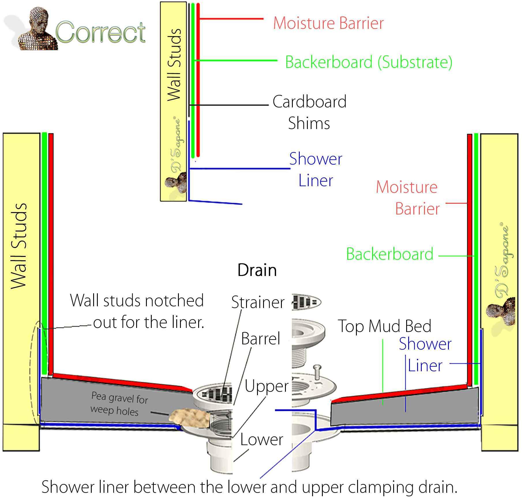 New-Shower-Pan-Diagram-Top-Seal